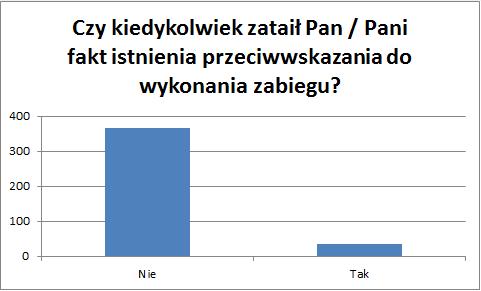 wykres-wyniki-ankiety-przeciwskazania-1