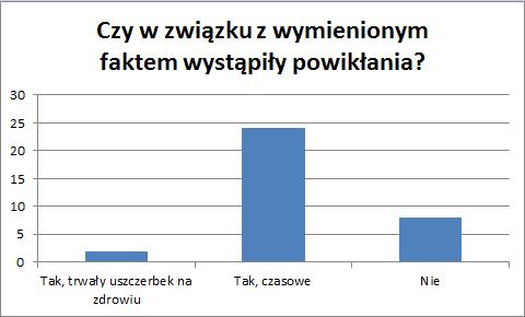 wykres-wyniki-ankiety-przeciwskazania-2