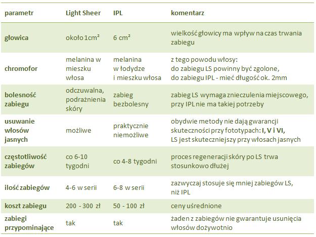 Porównanie parametrów Light Sheer i IPL